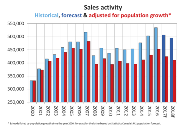 CREA Lowers National Resale Housing Market Forecast