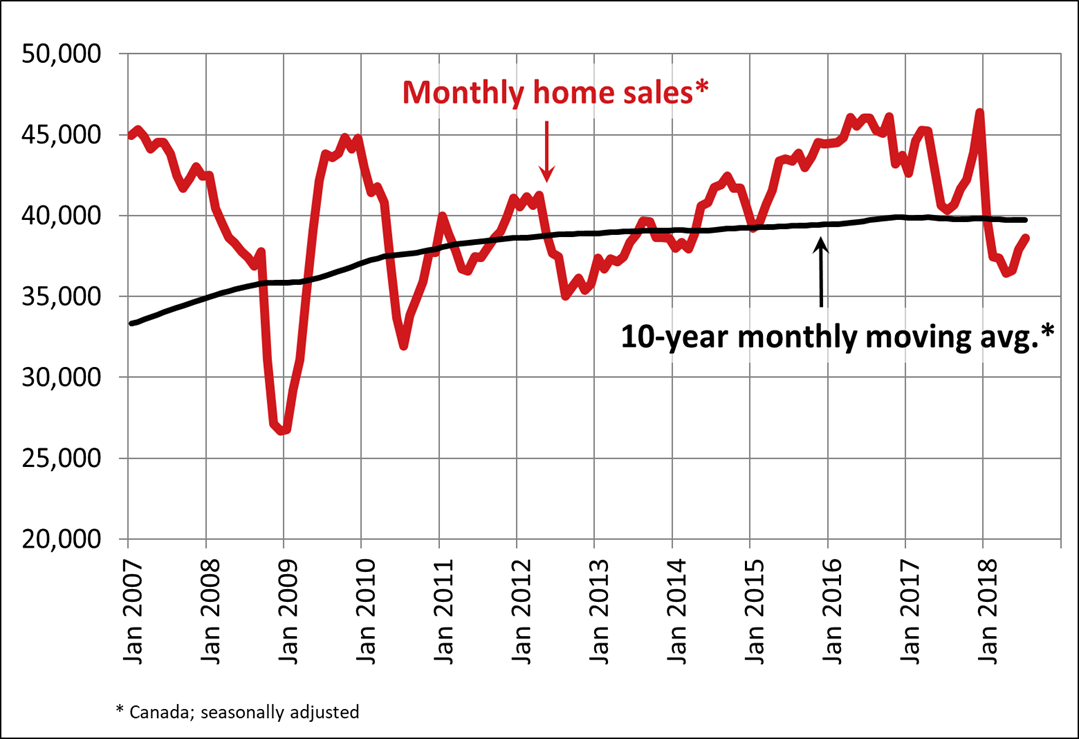 Canadian home sales activity strengthens in July