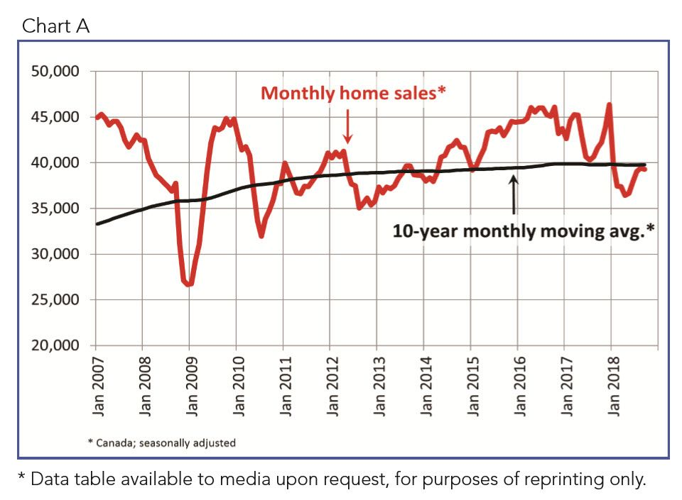 Canadian home sales activity edges lower in September